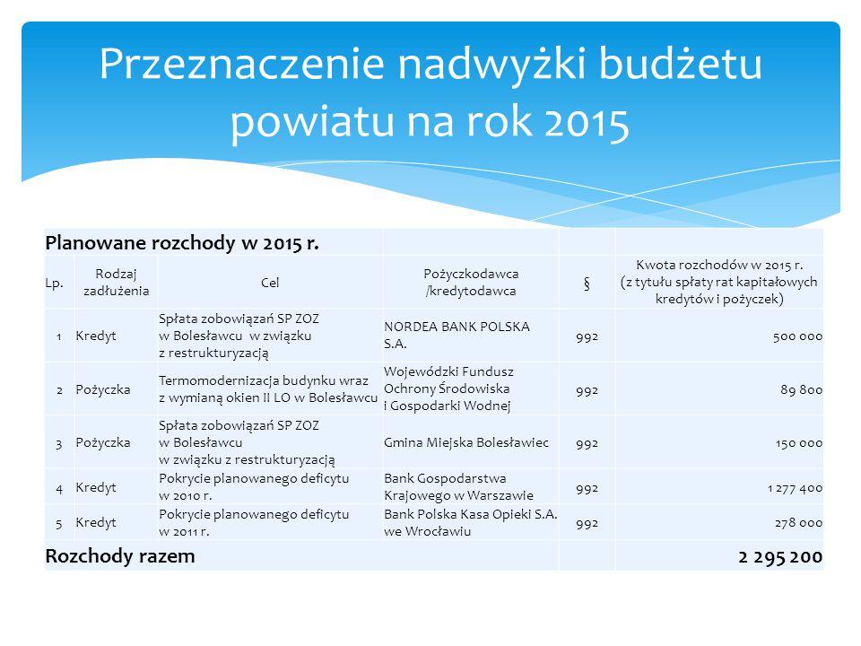 Przeznaczenie nadwyżki budżetu powiatu na rok 2015