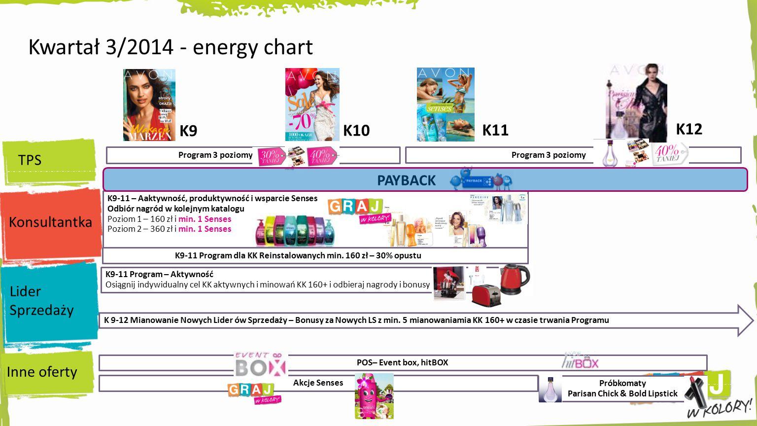 Kwartał 3/2014 - energy chart