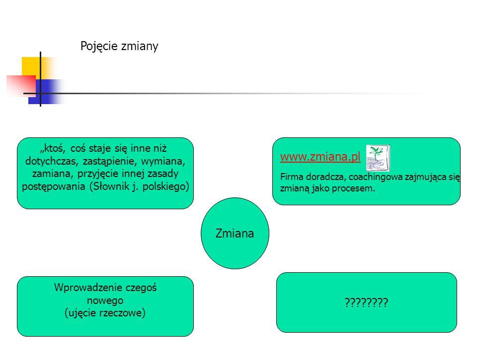 Pojęcie zmiany www.zmiana.pl Zmiana