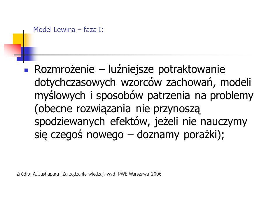 Model Lewina – faza I: