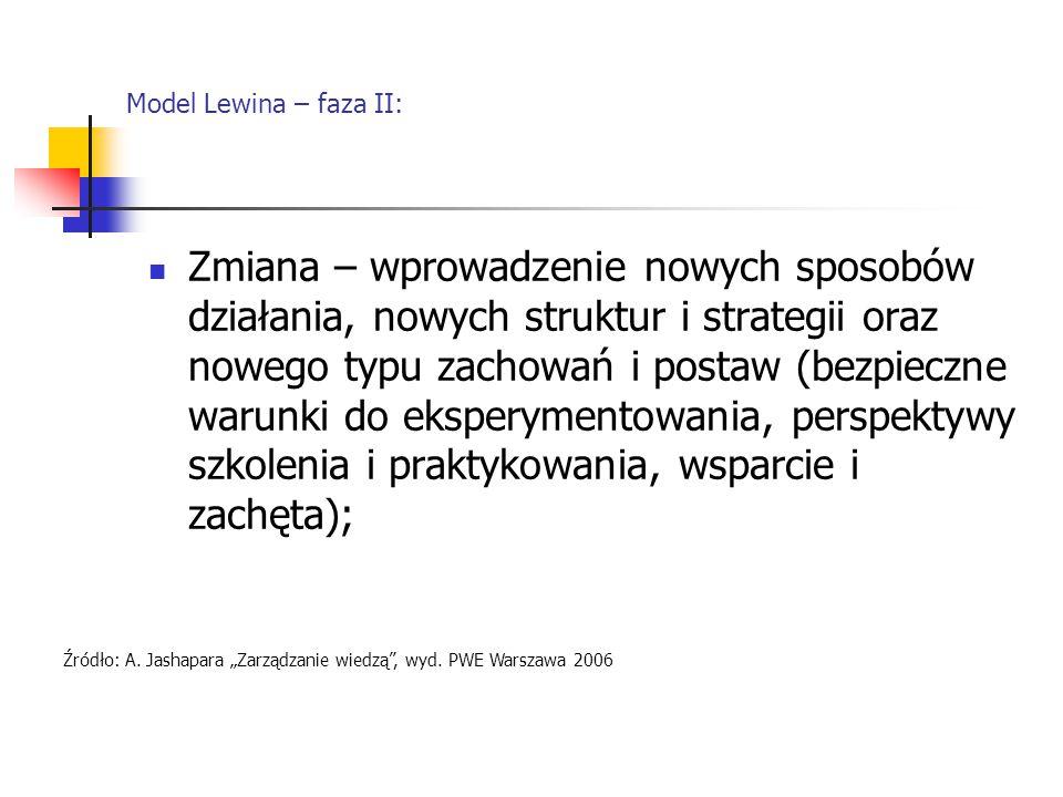 Model Lewina – faza II: