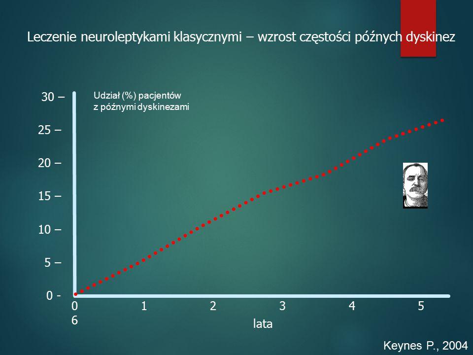 Leczenie neuroleptykami klasycznymi – wzrost częstości późnych dyskinez