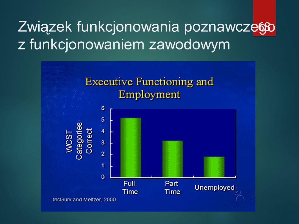 Związek funkcjonowania poznawczego z funkcjonowaniem zawodowym