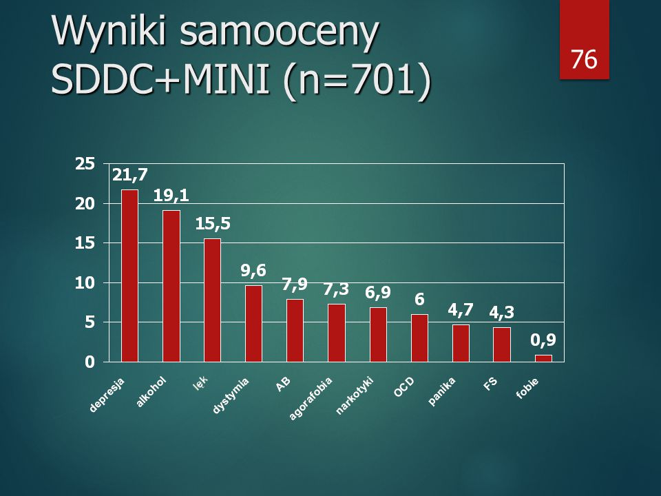 Wyniki samooceny SDDC+MINI (n=701)