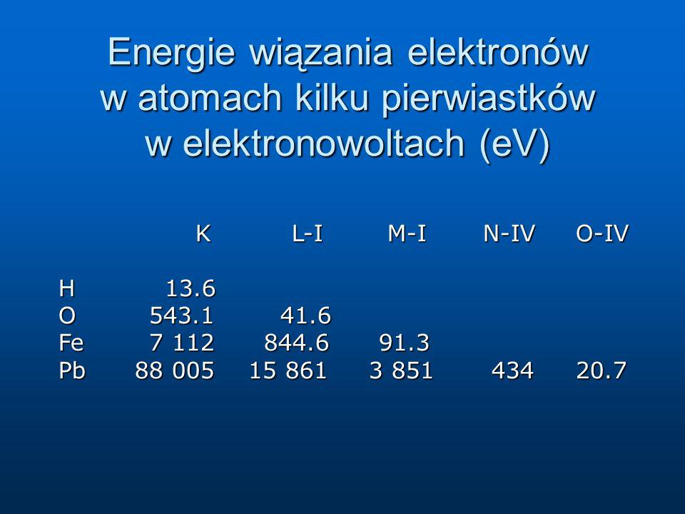 Energie wiązania elektronów w atomach kilku pierwiastków w elektronowoltach (eV)