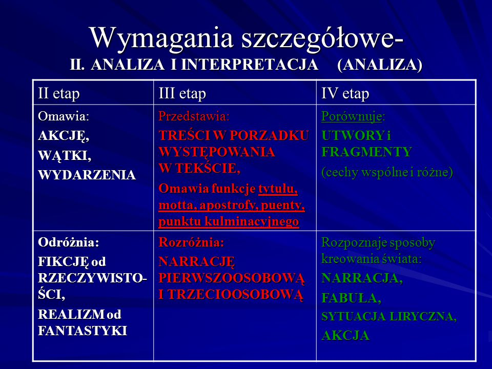 Wymagania szczegółowe- II. ANALIZA I INTERPRETACJA (ANALIZA)