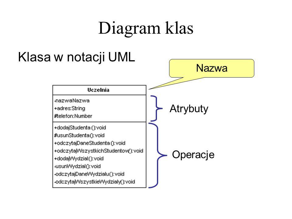 Diagram klas Klasa w notacji UML Nazwa Atrybuty Operacje