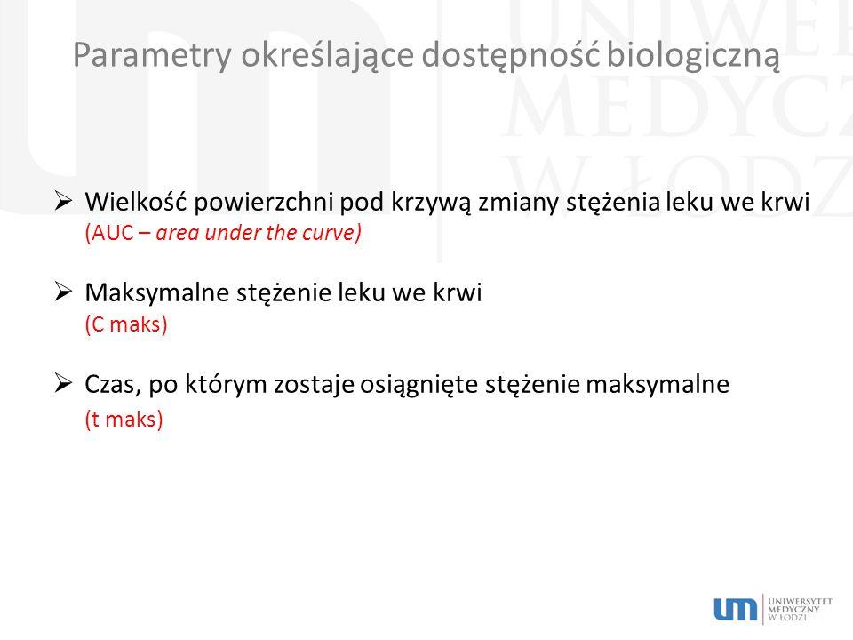 Parametry określające dostępność biologiczną