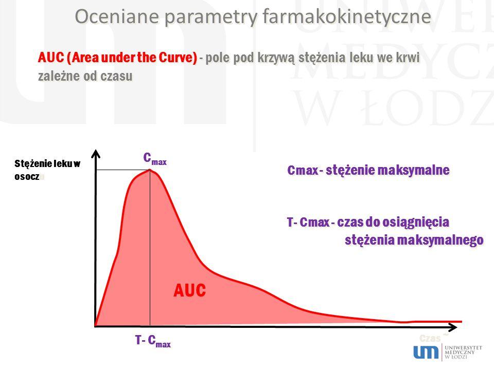 Oceniane parametry farmakokinetyczne