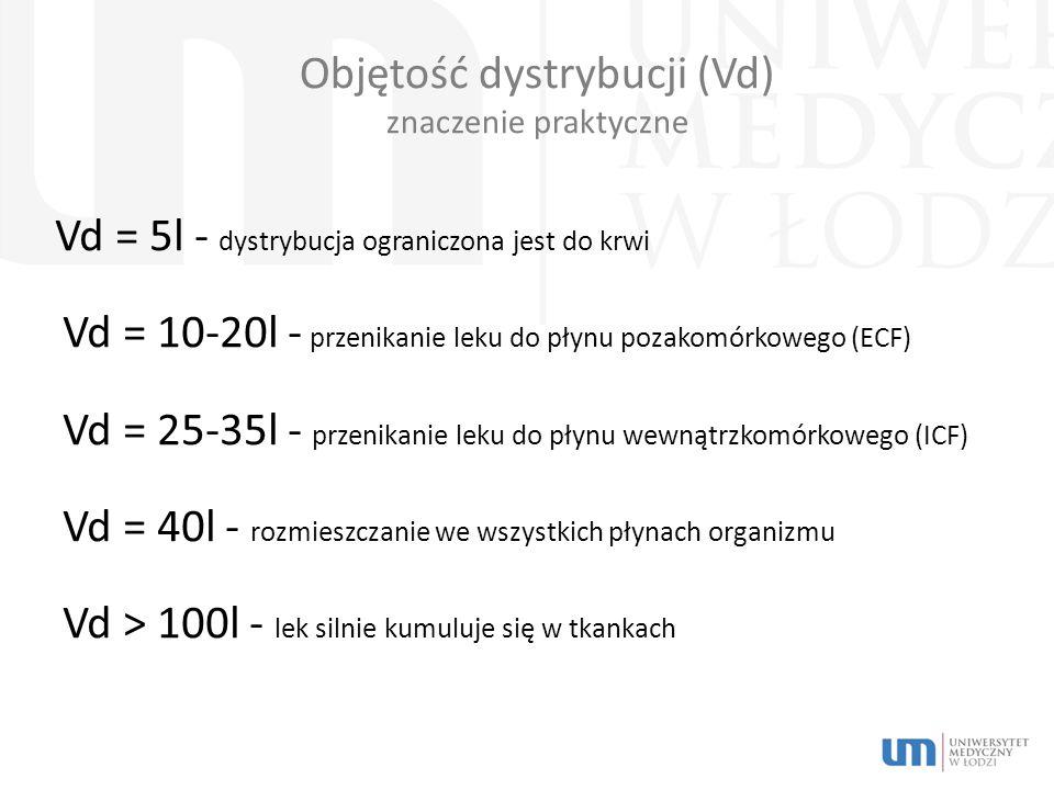 Objętość dystrybucji (Vd) znaczenie praktyczne