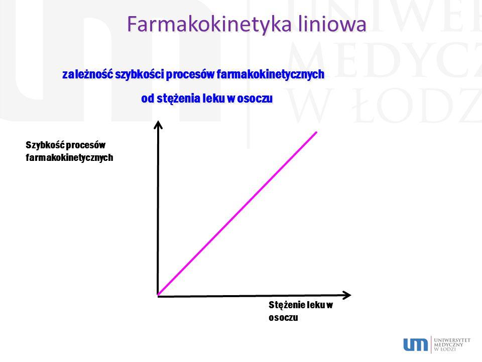 Farmakokinetyka liniowa