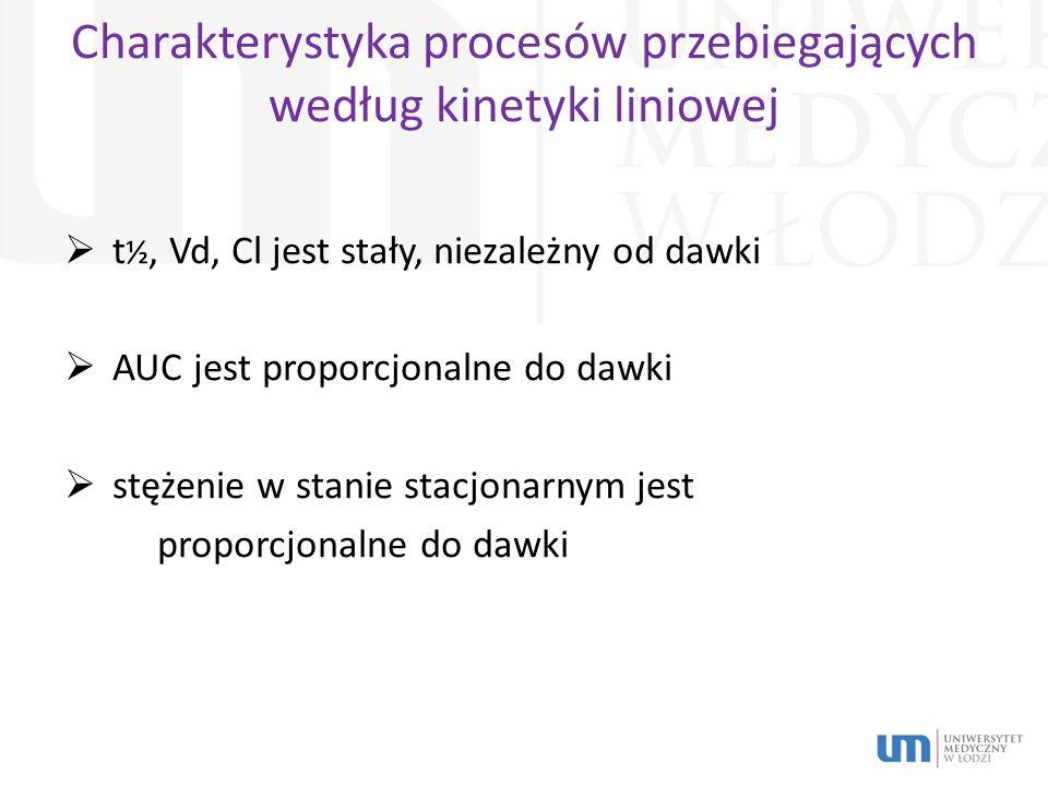 Charakterystyka procesów przebiegających według kinetyki liniowej