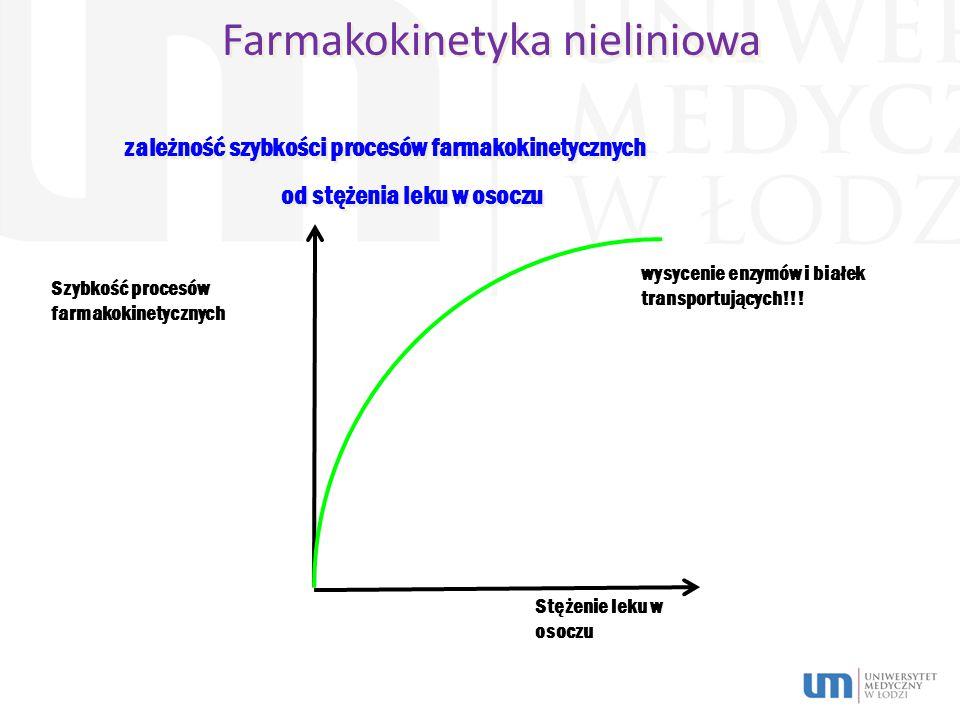 Farmakokinetyka nieliniowa