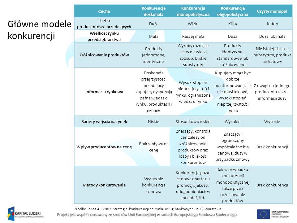 Główne modele konkurencji