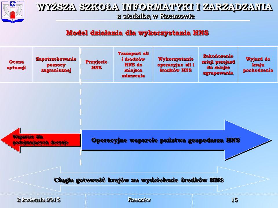Model działania dla wykorzystania HNS