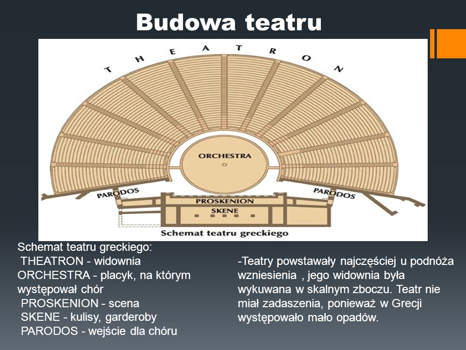 Budowa teatru Schemat teatru greckiego: THEATRON - widownia