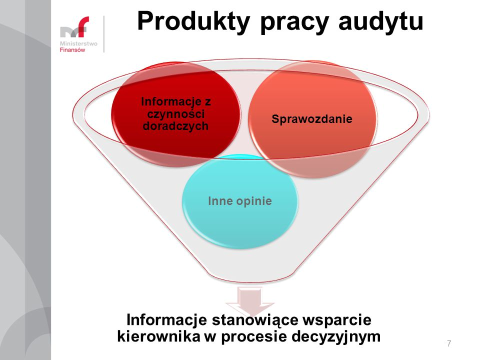 Produkty pracy audytu Informacje stanowiące wsparcie kierownika w procesie decyzyjnym. Informacje z czynności doradczych.