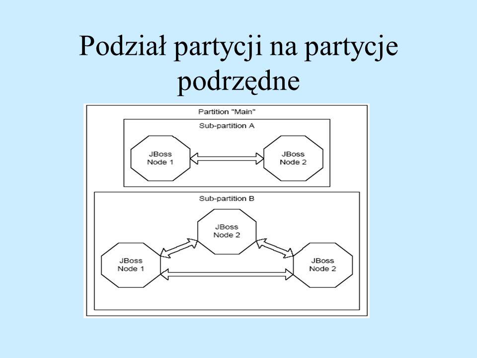 Podział partycji na partycje podrzędne