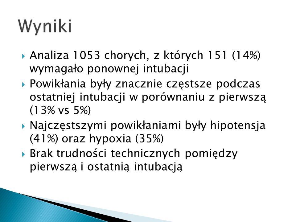 Wyniki Analiza 1053 chorych, z których 151 (14%) wymagało ponownej intubacji.