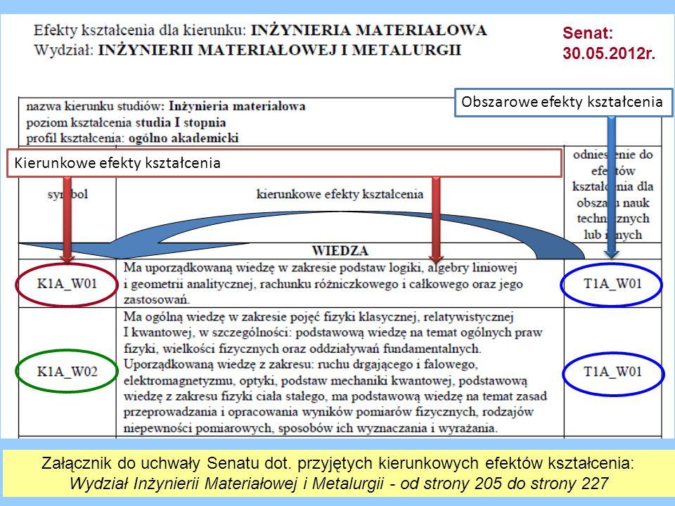 Senat: 30.05.2012r. Obszarowe efekty kształcenia. Kierunkowe efekty kształcenia.