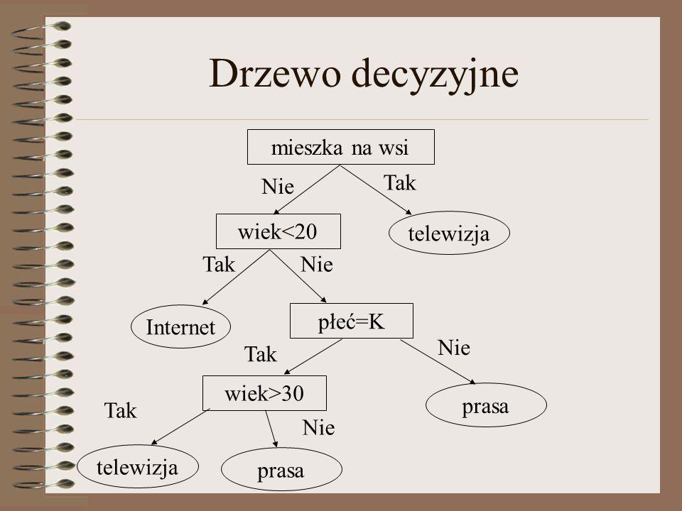 Drzewo decyzyjne mieszka na wsi Nie Tak wiek<20 telewizja Tak Nie