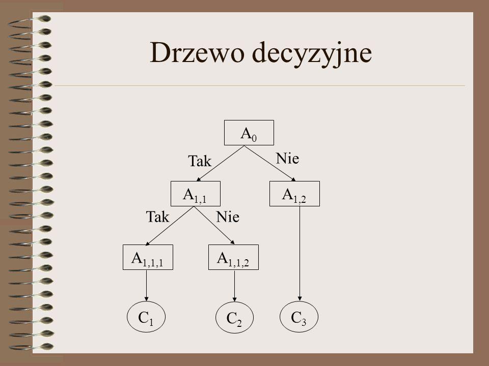 Drzewo decyzyjne A0 Tak Nie A1,1 A1,2 Tak Nie A1,1,1 A1,1,2 C1 C2 C3
