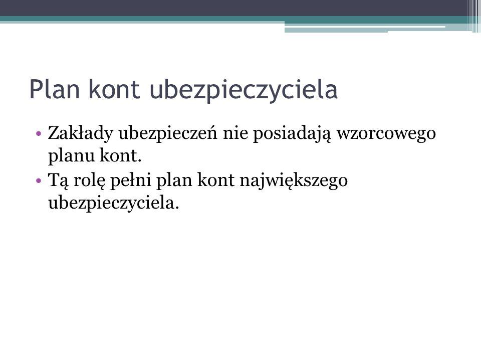 Plan kont ubezpieczyciela