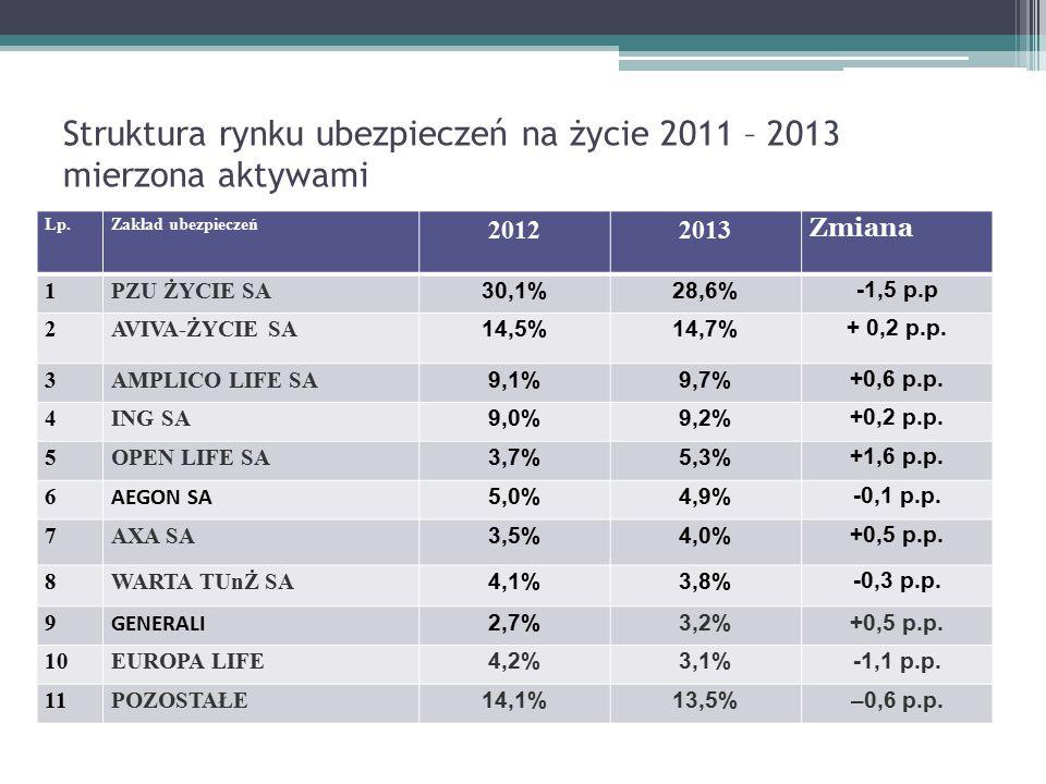 Struktura rynku ubezpieczeń na życie 2011 – 2013 mierzona aktywami