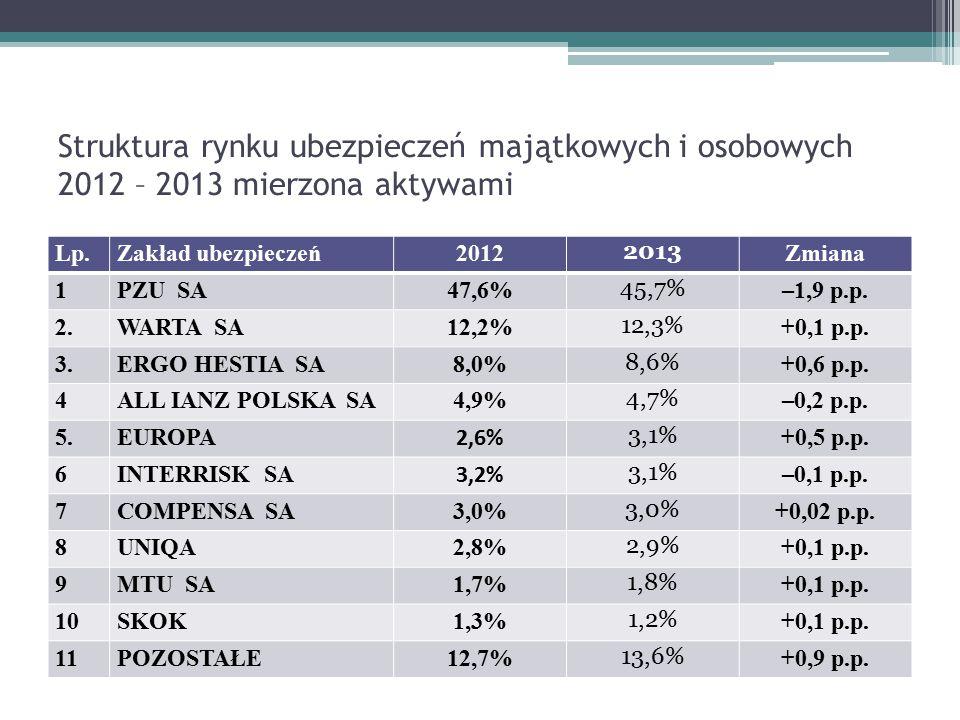 Struktura rynku ubezpieczeń majątkowych i osobowych 2012 – 2013 mierzona aktywami