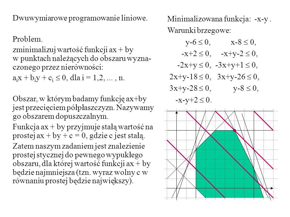 Dwuwymiarowe programowanie liniowe.