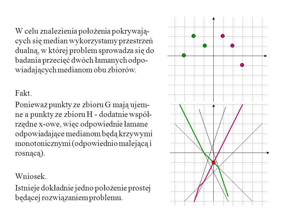 W celu znalezienia położenia pokrywają-cych się median wykorzystamy przestrzeń dualną, w której problem sprowadza się do badania przecięć dwóch łamanych odpo-wiadających medianom obu zbiorów.