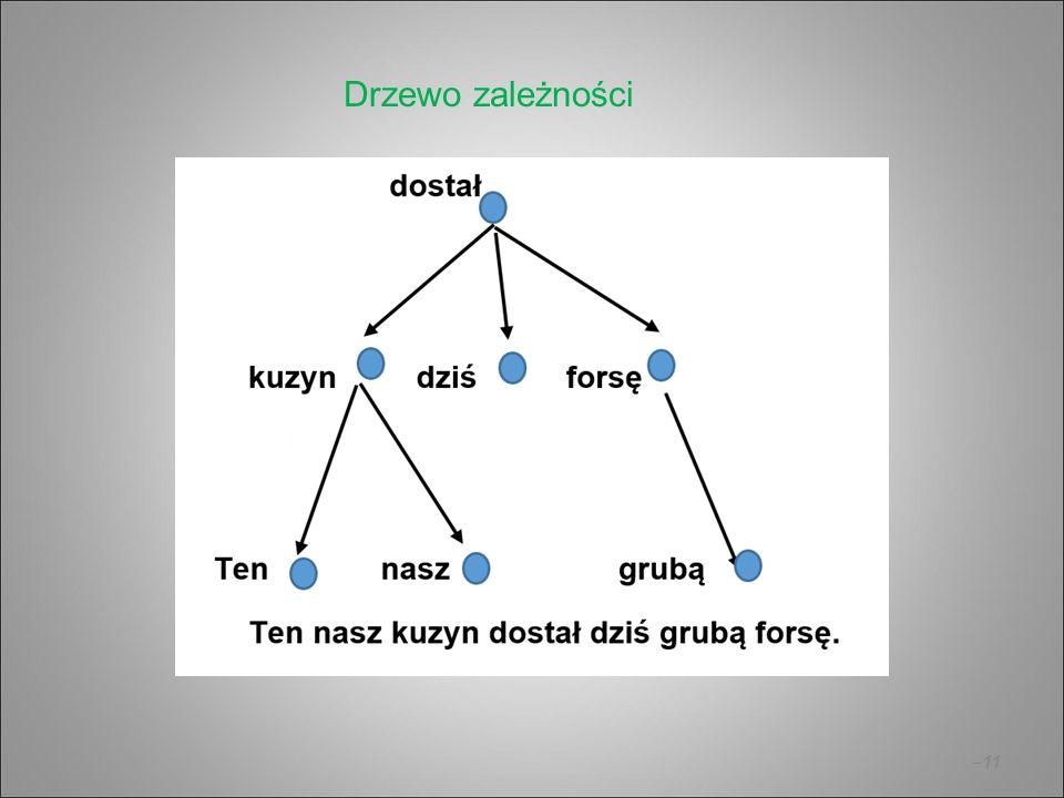 Drzewo zależności