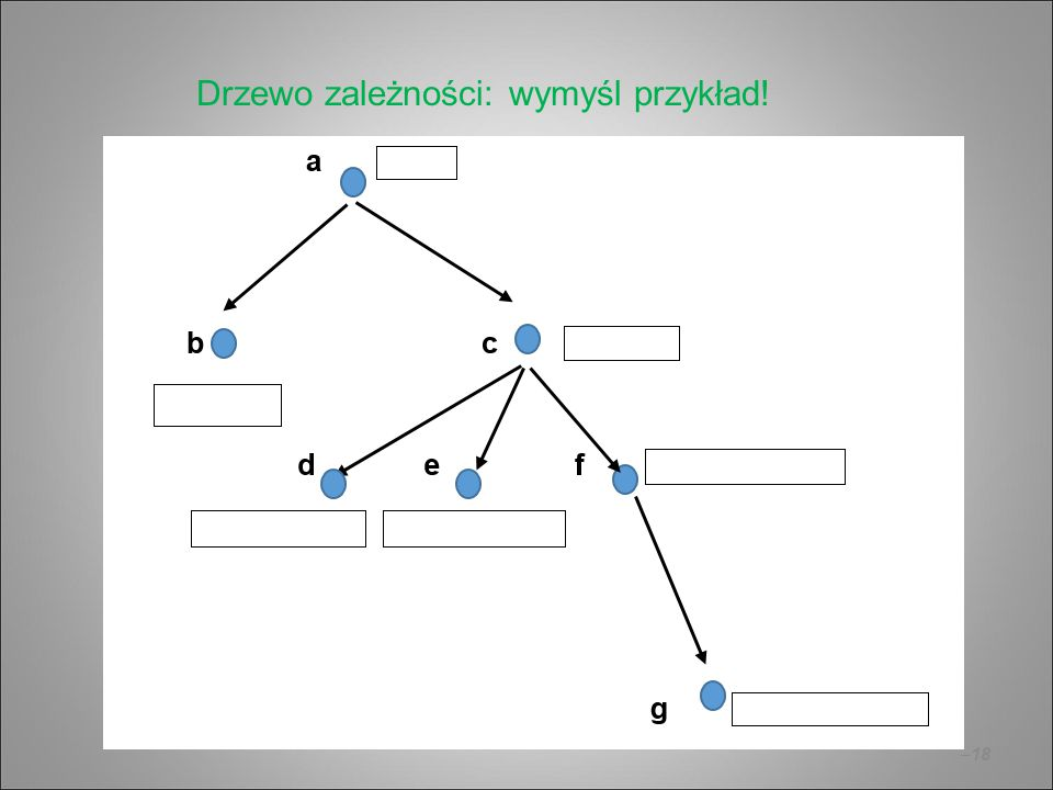 Drzewo zależności: wymyśl przykład!