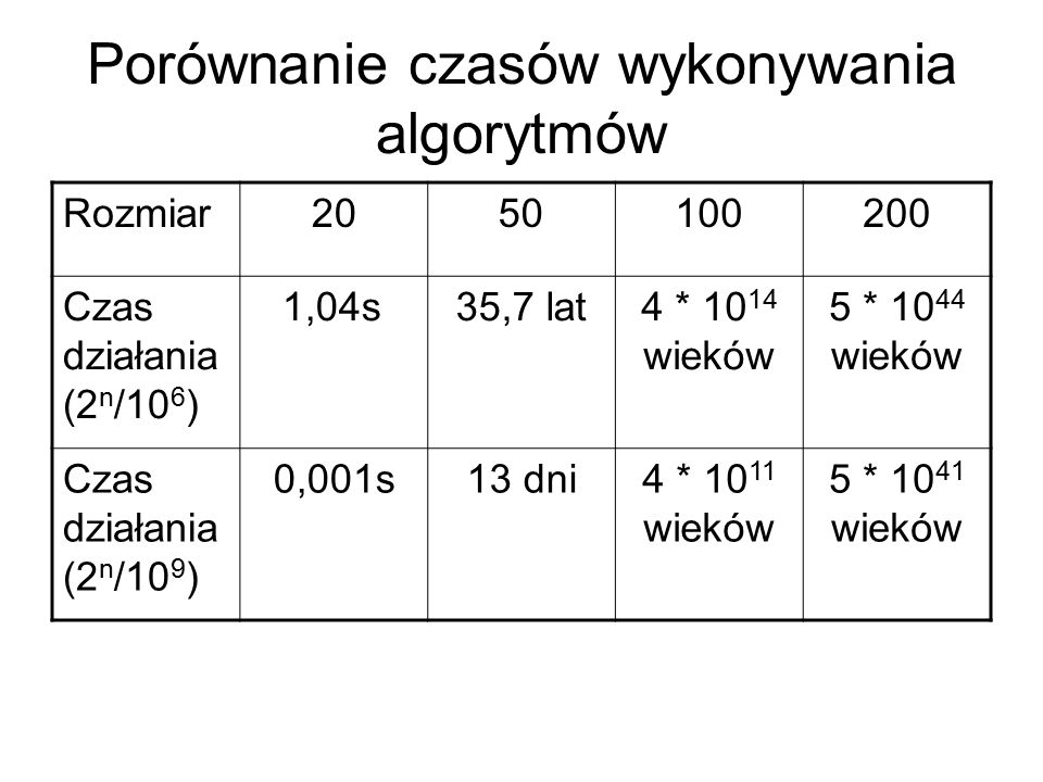 Porównanie czasów wykonywania algorytmów