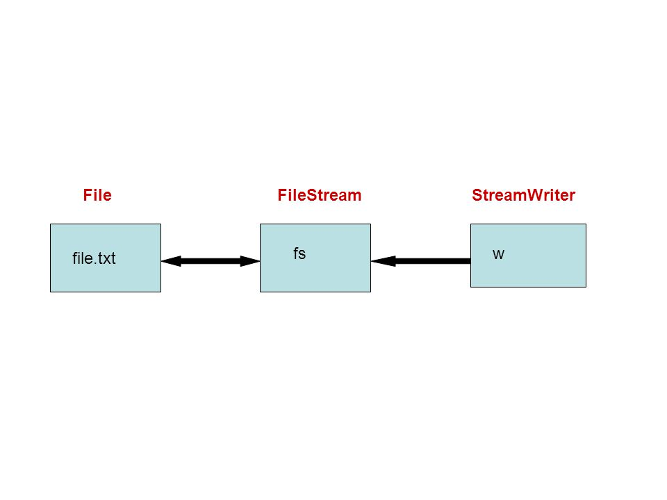 File FileStream StreamWriter fs w file.txt