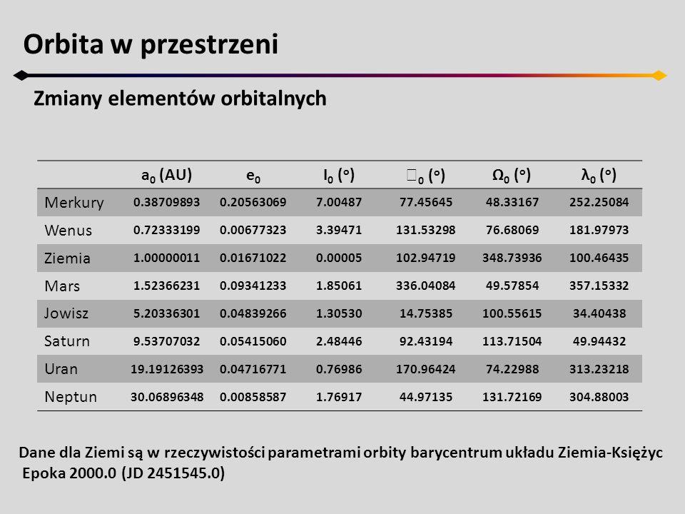 Orbita w przestrzeni Zmiany elementów orbitalnych a0 (AU) e0 I0 (o)