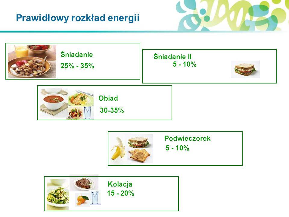 Prawidłowy rozkład energii