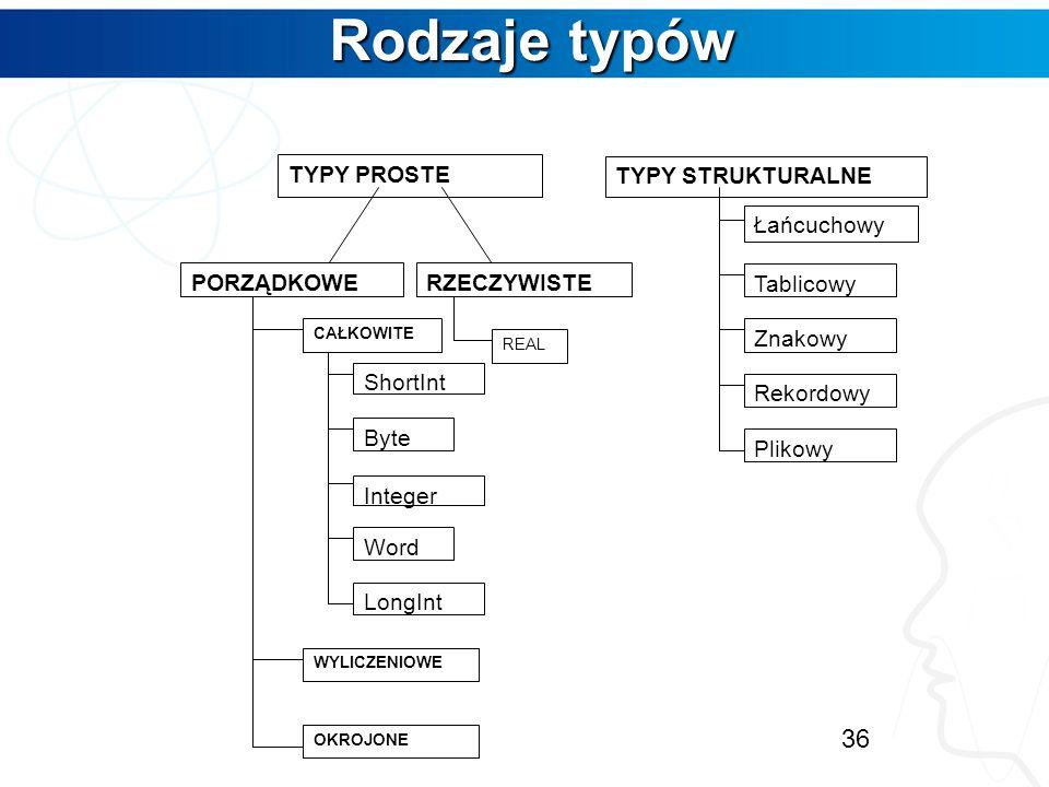 Rodzaje typów TYPY PROSTE PORZĄDKOWE RZECZYWISTE ShortInt Byte Integer