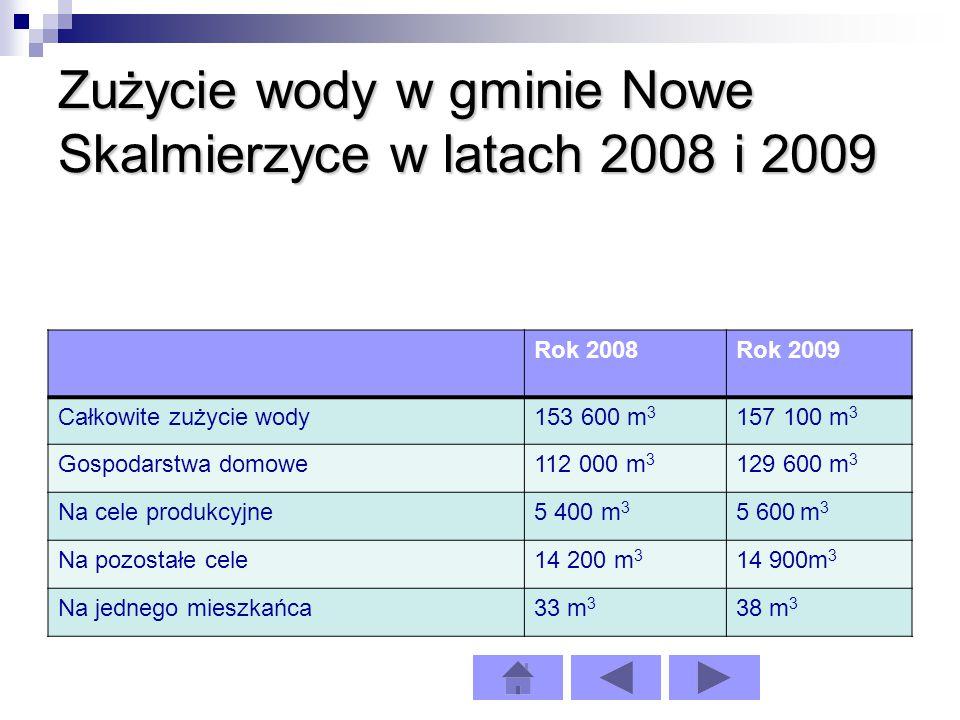 Zużycie wody w gminie Nowe Skalmierzyce w latach 2008 i 2009