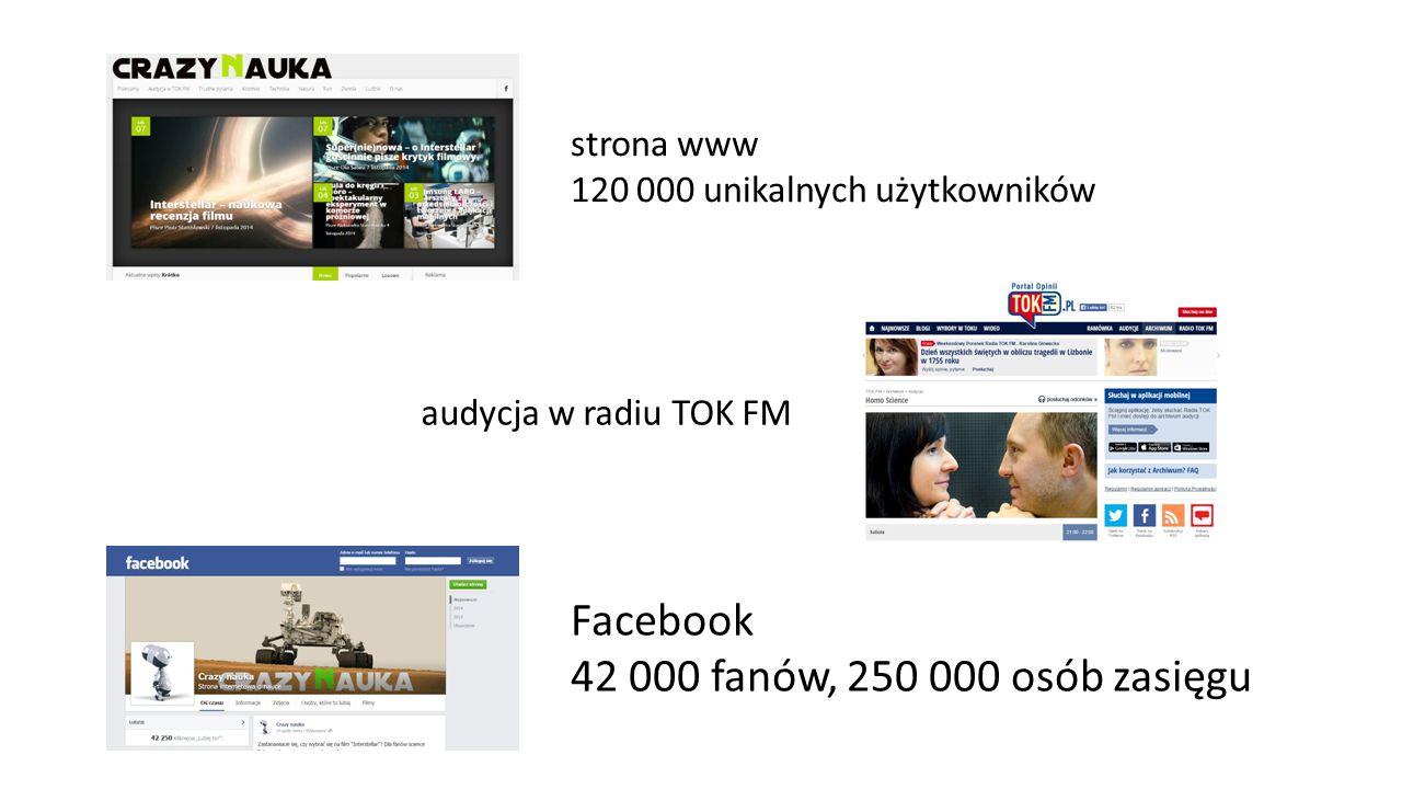 Facebook 42 000 fanów, 250 000 osób zasięgu strona www