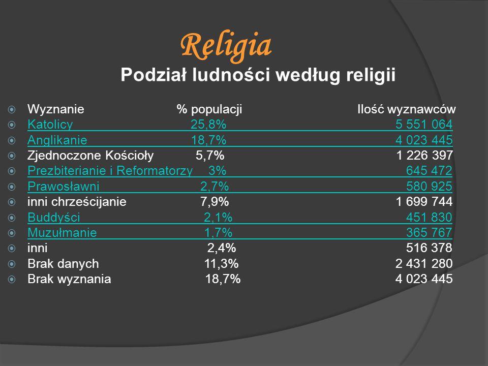 Podział ludności według religii