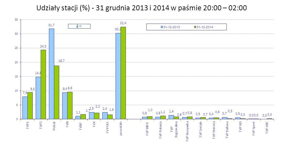 Udziały stacji (%) - 31 grudnia 2013 i 2014 w paśmie 20:00 – 02:00