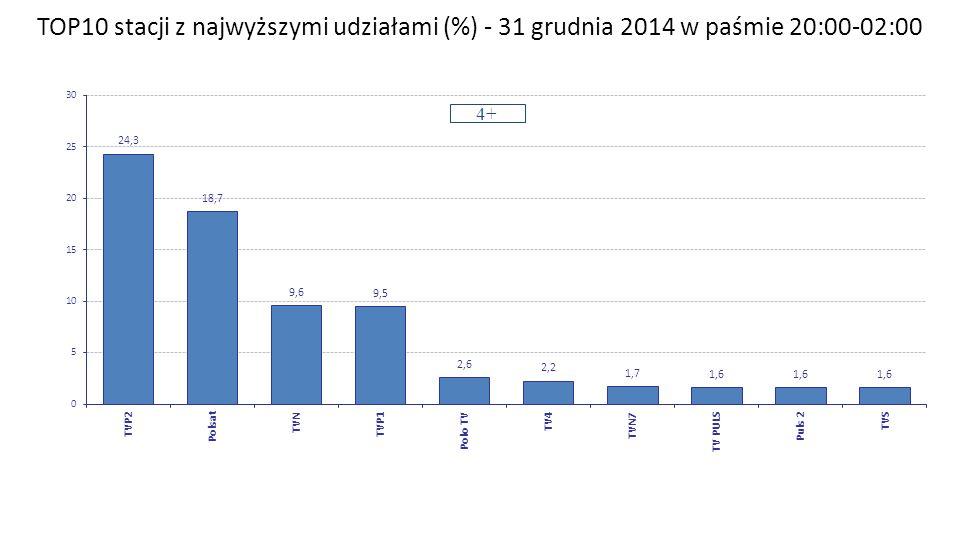 TOP10 stacji z najwyższymi udziałami (%) - 31 grudnia 2014 w paśmie 20:00-02:00