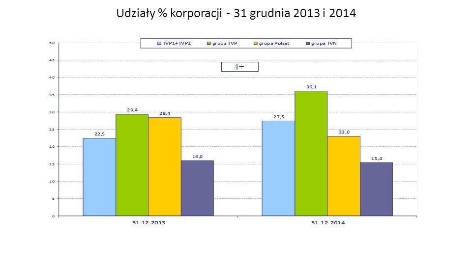 Udziały % korporacji - 31 grudnia 2013 i 2014