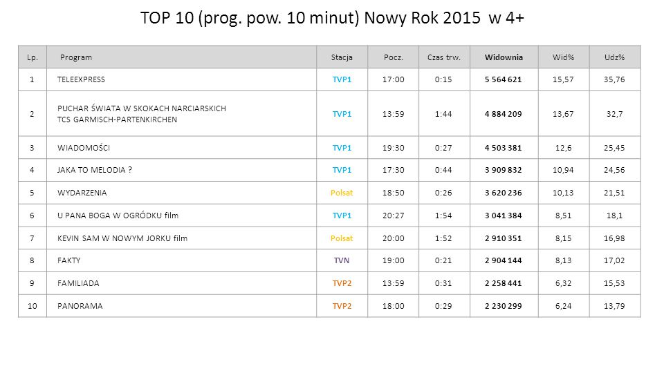 TOP 10 (prog. pow. 10 minut) Nowy Rok 2015 w 4+