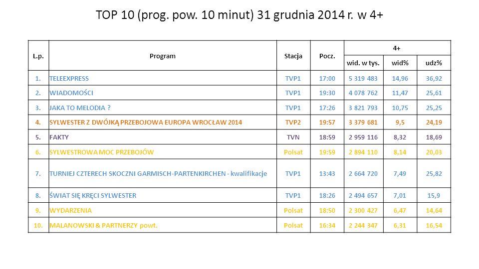 TOP 10 (prog. pow. 10 minut) 31 grudnia 2014 r. w 4+