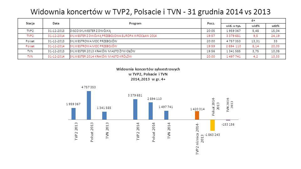 Widownia koncertów w TVP2, Polsacie i TVN - 31 grudnia 2014 vs 2013