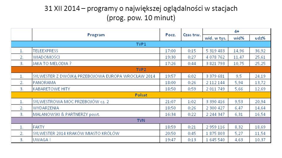 31 XII 2014 – programy o największej oglądalności w stacjach (prog. pow. 10 minut)