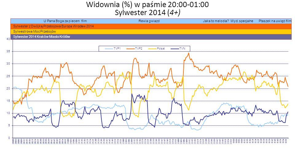 Widownia (%) w paśmie 20:00-01:00 Sylwester 2014 (4+)