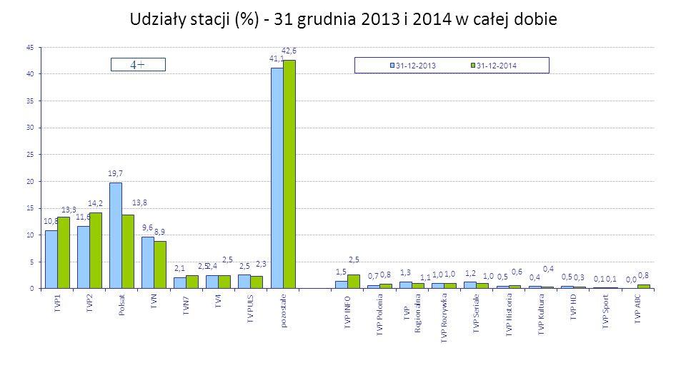 Udziały stacji (%) - 31 grudnia 2013 i 2014 w całej dobie